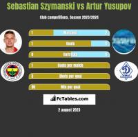 Sebastian Szymanski vs Artur Jusupow h2h player stats