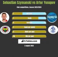 Sebastian Szymanski vs Artur Yusupov h2h player stats