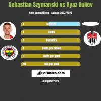 Sebastian Szymanski vs Ayaz Guliev h2h player stats