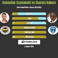 Sebastian Szymanski vs Charles Kabore h2h player stats