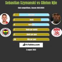 Sebastian Szymanski vs Clinton Njie h2h player stats