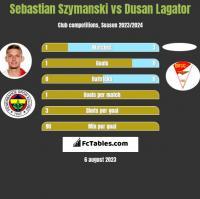 Sebastian Szymanski vs Dusan Lagator h2h player stats