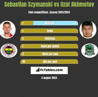 Sebastian Szymanski vs Ilzat Akhmetov h2h player stats