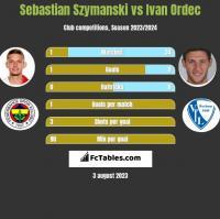 Sebastian Szymanski vs Ivan Ordec h2h player stats