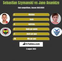 Sebastian Szymanski vs Jano Ananidze h2h player stats