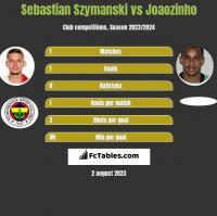 Sebastian Szymanski vs Joaozinho h2h player stats