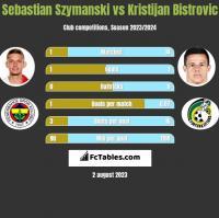 Sebastian Szymanski vs Kristijan Bistrovic h2h player stats