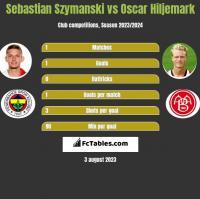 Sebastian Szymanski vs Oscar Hiljemark h2h player stats