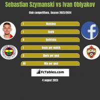 Sebastian Szymanski vs Ivan Oblyakov h2h player stats