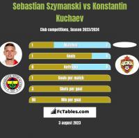 Sebastian Szymanski vs Konstantin Kuchaev h2h player stats