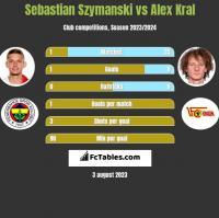 Sebastian Szymanski vs Alex Kral h2h player stats