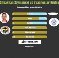 Sebastian Szymanski vs Vyacheslav Grulev h2h player stats