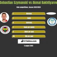 Sebastian Szymanski vs Akmal Bakhtiyarov h2h player stats