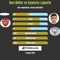 Ben White vs Aymeric Laporte h2h player stats