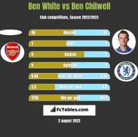 Ben White vs Ben Chilwell h2h player stats