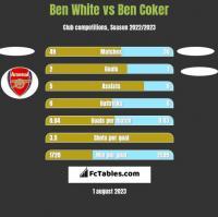 Ben White vs Ben Coker h2h player stats