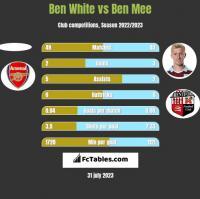 Ben White vs Ben Mee h2h player stats