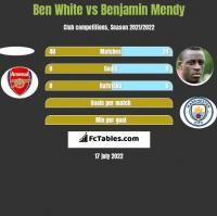 Ben White vs Benjamin Mendy h2h player stats