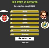 Ben White vs Bernardo h2h player stats