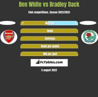 Ben White vs Bradley Dack h2h player stats