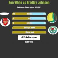 Ben White vs Bradley Johnson h2h player stats