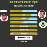 Ben White vs Charlie Taylor h2h player stats