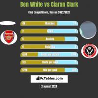 Ben White vs Ciaran Clark h2h player stats