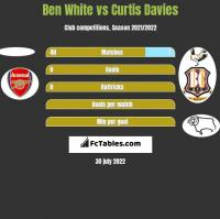 Ben White vs Curtis Davies h2h player stats