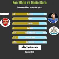 Ben White vs Daniel Burn h2h player stats