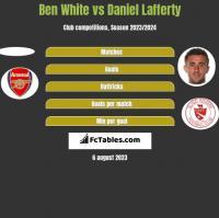 Ben White vs Daniel Lafferty h2h player stats