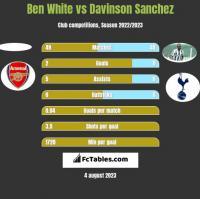 Ben White vs Davinson Sanchez h2h player stats