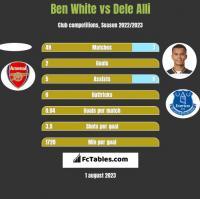 Ben White vs Dele Alli h2h player stats