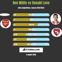 Ben White vs Donald Love h2h player stats