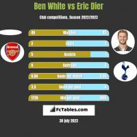 Ben White vs Eric Dier h2h player stats