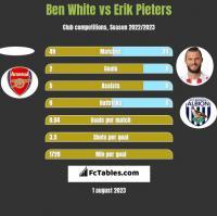 Ben White vs Erik Pieters h2h player stats