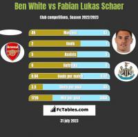 Ben White vs Fabian Lukas Schaer h2h player stats