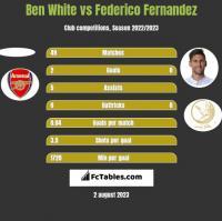 Ben White vs Federico Fernandez h2h player stats