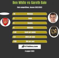 Ben White vs Gareth Bale h2h player stats
