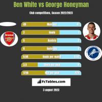 Ben White vs George Honeyman h2h player stats