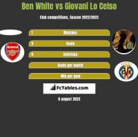 Ben White vs Giovani Lo Celso h2h player stats