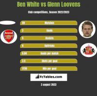 Ben White vs Glenn Loovens h2h player stats