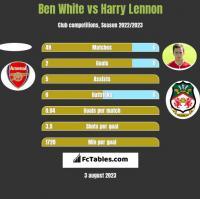 Ben White vs Harry Lennon h2h player stats