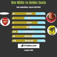 Ben White vs Helder Costa h2h player stats