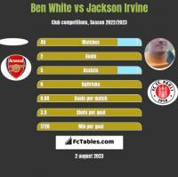 Ben White vs Jackson Irvine h2h player stats