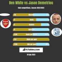 Ben White vs Jason Demetriou h2h player stats