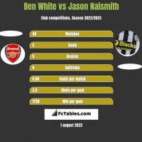 Ben White vs Jason Naismith h2h player stats