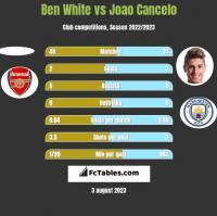 Ben White vs Joao Cancelo h2h player stats
