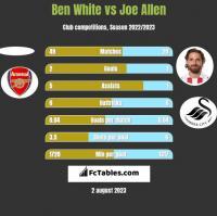 Ben White vs Joe Allen h2h player stats
