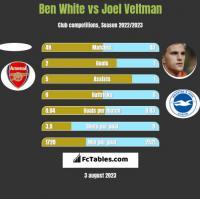 Ben White vs Joel Veltman h2h player stats