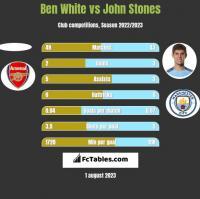 Ben White vs John Stones h2h player stats